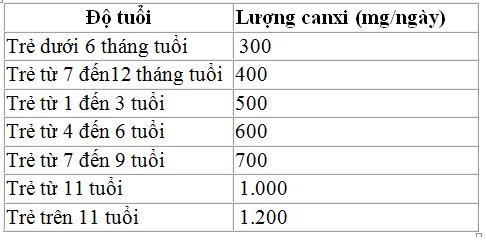 lieu-luong-vitaminD-khuyen-nghi-cho-tre